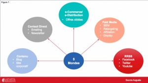 5 clés du Marketing Digital - Mushroom, cabinet de recrutement, chasseurs de têtes, communication et digital - Marketing digital