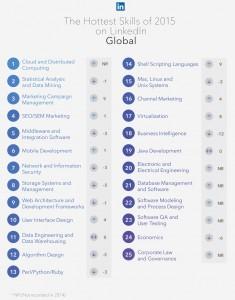 Liste des 25 compétences - compétences / Mushroom / cabinet de chasseurs de têtes, chasseur de tête, cabinet de recrutement, communication, digital, start up