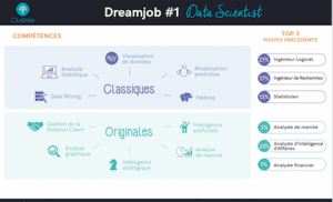Dream jobs n° 1 : Data Scientist. Mushroom, chasseurs de têtes, chasseur de tête, cabinet de recrutement, digital, marketing, communication, start up